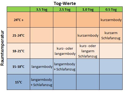 Tog-System